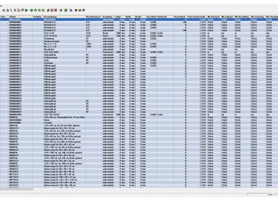 Overview FORB Master data management